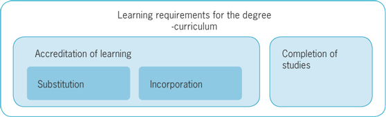 Demonstration of Learning